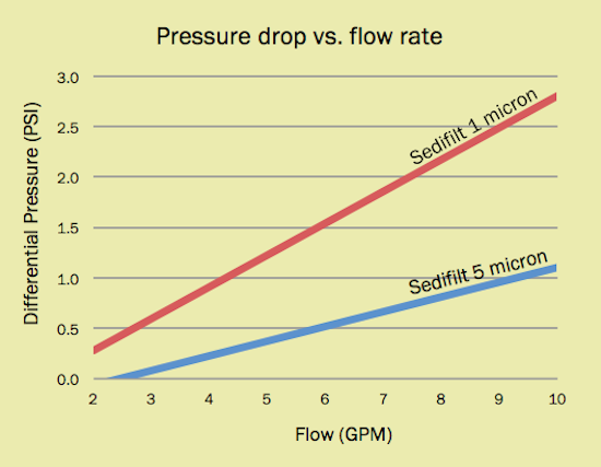 Flow Rate Tester : Test results sedifilt string wound filter cartridges